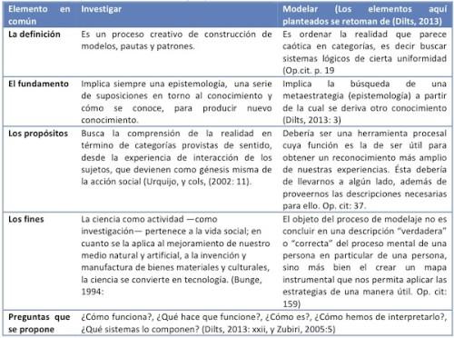 La investigación y Creación de Modelos en PNL.